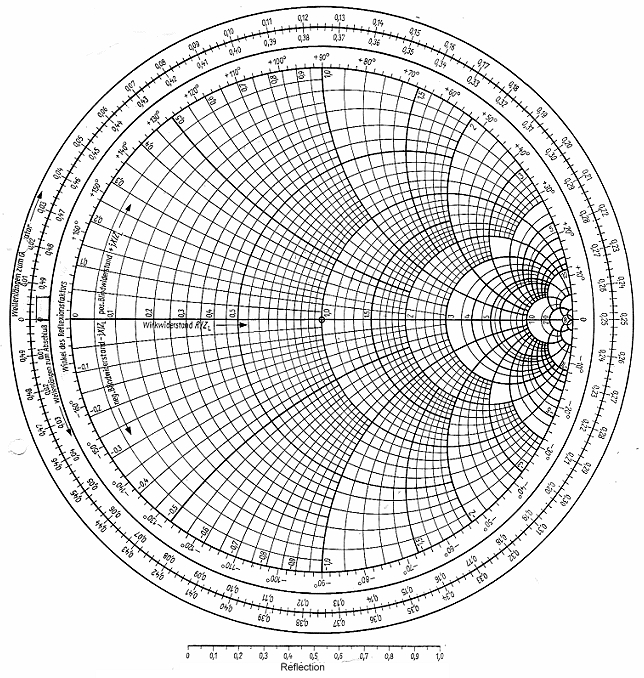 smith chart Smith chart basics click here to go to our main page on s-parameters click here to go to our page on vswr.